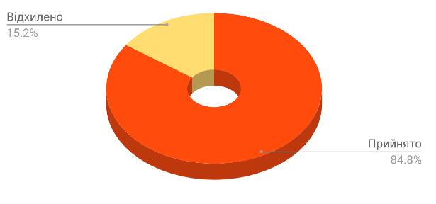 Студенти жовтня: Статистика